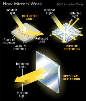 mirror-light
